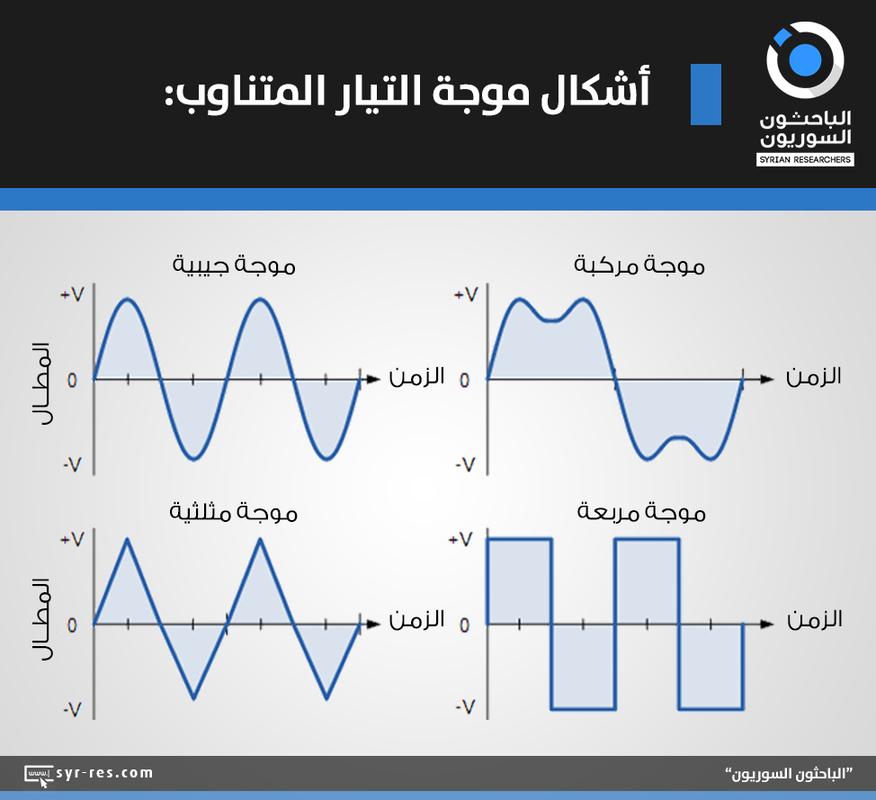الباحثون السوريون ما هو الفرق بين التيار المتناوب والتيار