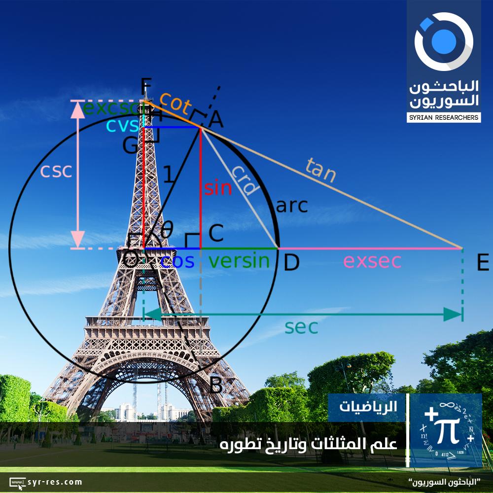 الباحثون السوريون - علم المثلثات وتاريخ تطوره