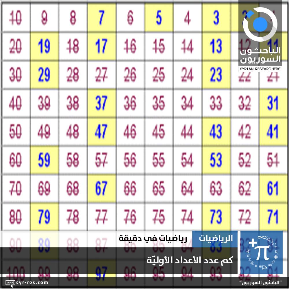 الباحثون السوريون كم عدد الأعداد الأو لي ة