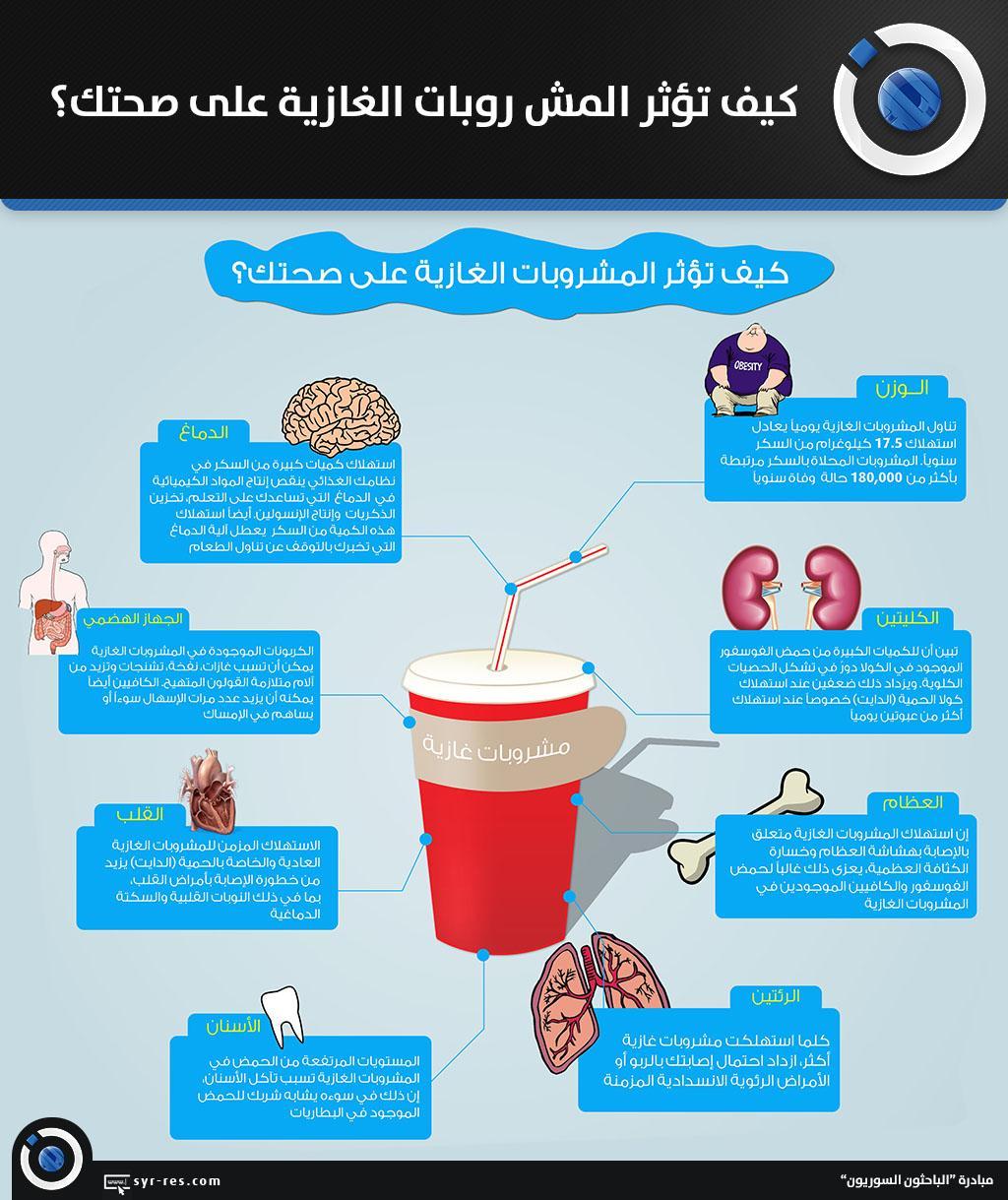 كيف تؤثر المشروبات الغازية على صحتك؟